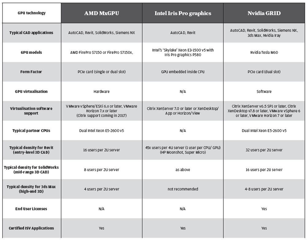 Workstation virtualisation: AMD vs Intel vs Nvidia